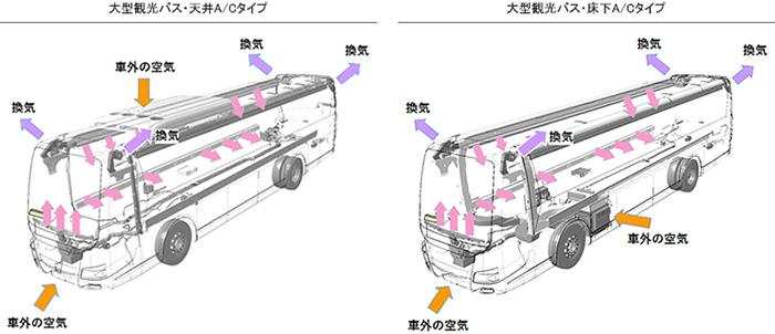 バス内部の換気イメージ